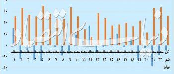 خبر تورم ملکی از ۲۲ منطقه